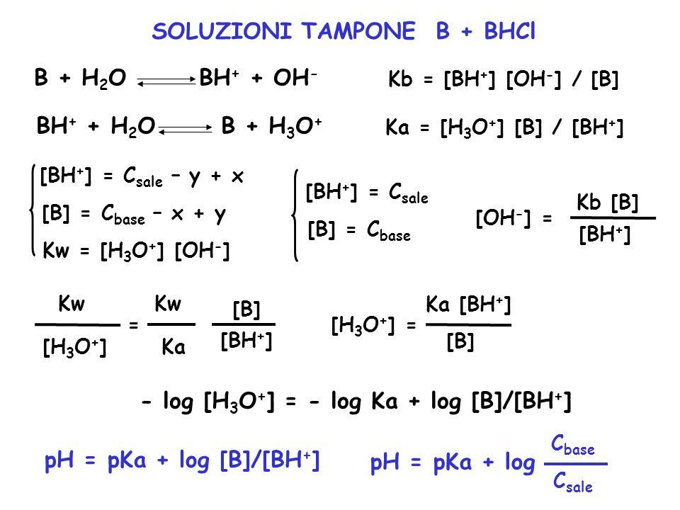 SOLUZIONI TAMPONE B + BHCl - log [H3O+] = - log Ka + log [B]/[BH+]
